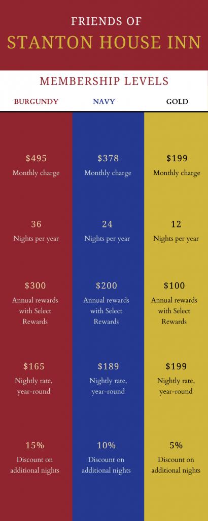 Membership levels for the Friends of Stanton House Inn club membership